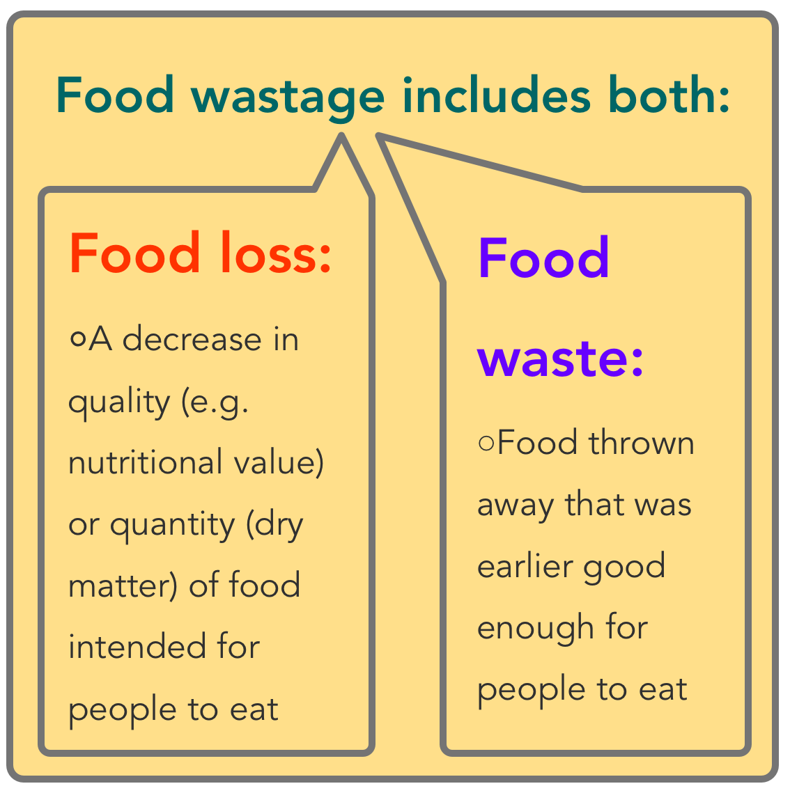 definitions of food loss, waste and wastage from FAO