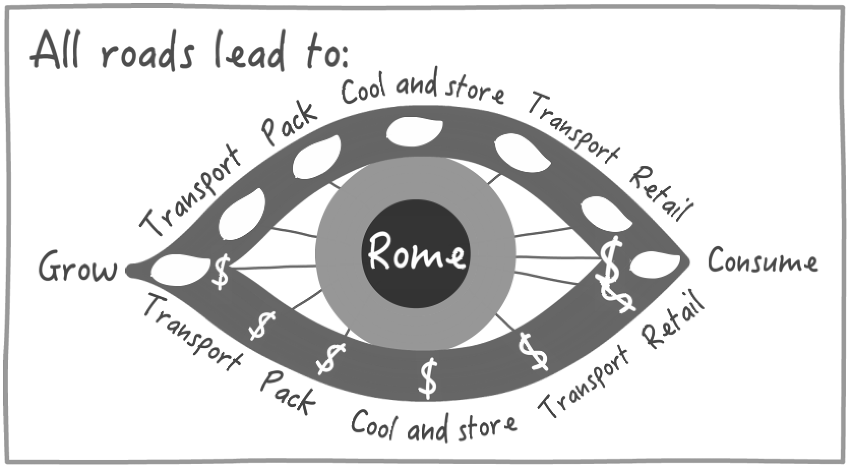 ALL_POSTHARVEST_ROADS_LEAD_TO_ROME